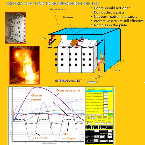 Chapter 9a - Internal Arc Tests – CONCEPTS, IEC 62271-200 and 307 (medium  voltage), IEC TR 61641 (low voltage switchboards)  | Hotmart