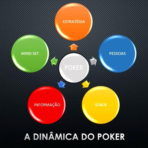 Imagem principal do produto A Dinâmica do Poker - Seja Lucrativo