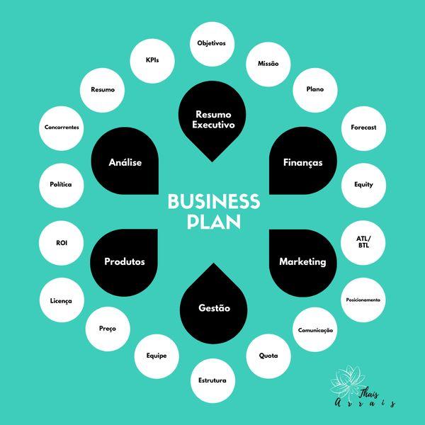 Imagem principal do produto Construção do seu plano de negócios ou business plan