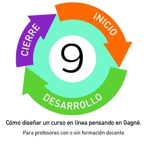 Imagem principal do produto Cómo diseñar una clase en línea pensando en Gagné