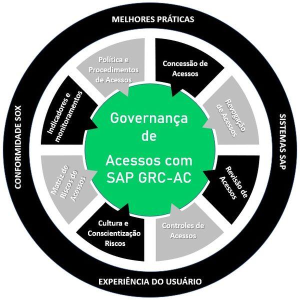 Imagem principal do produto Curso Governança de Acessos utilizando o sistema SAP GRC Access Control