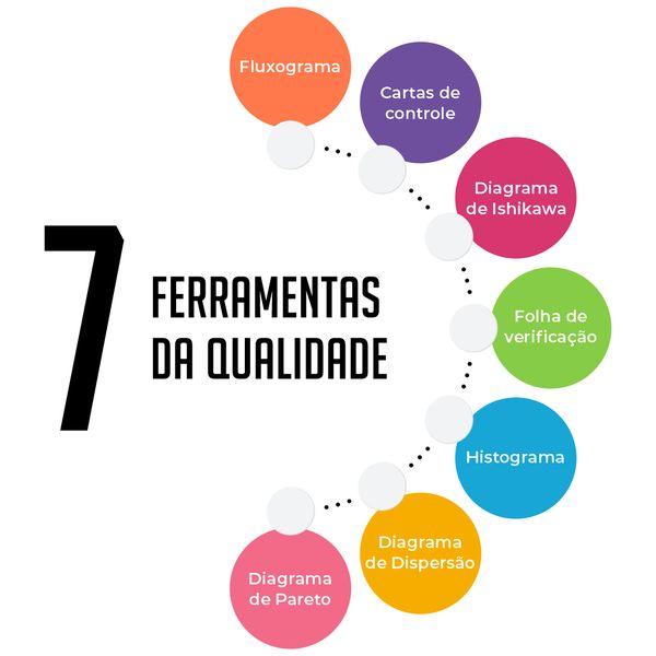 Imagem principal do produto 7 Ferramentas da Qualidade
