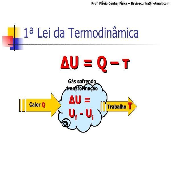 Imagem principal do produto ICF 2 Facilitada - TERMODINÂMICA.  Resolução de ADs, Aps, Eps e Oficinas.